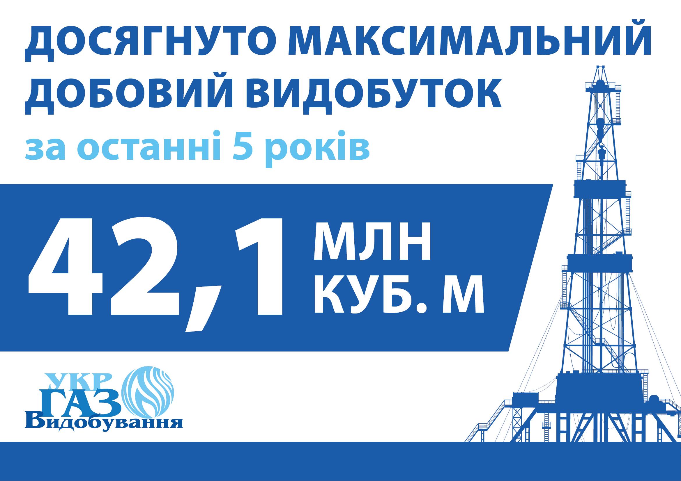 Укргазвидобування досягло п'ятирічного максимуму добового видобутку газу