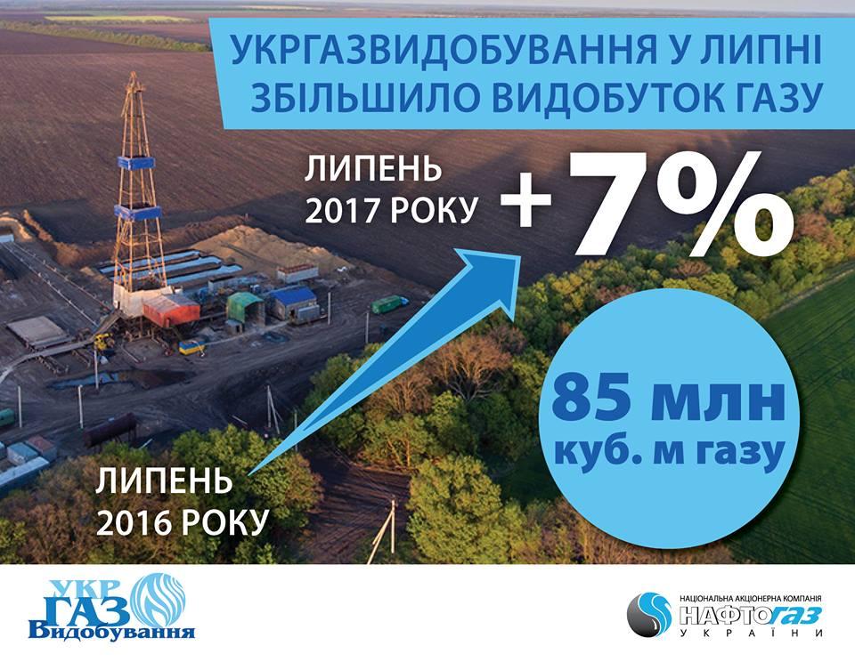 Укргазвидобування у липні збільшило видобуток газу на 7%