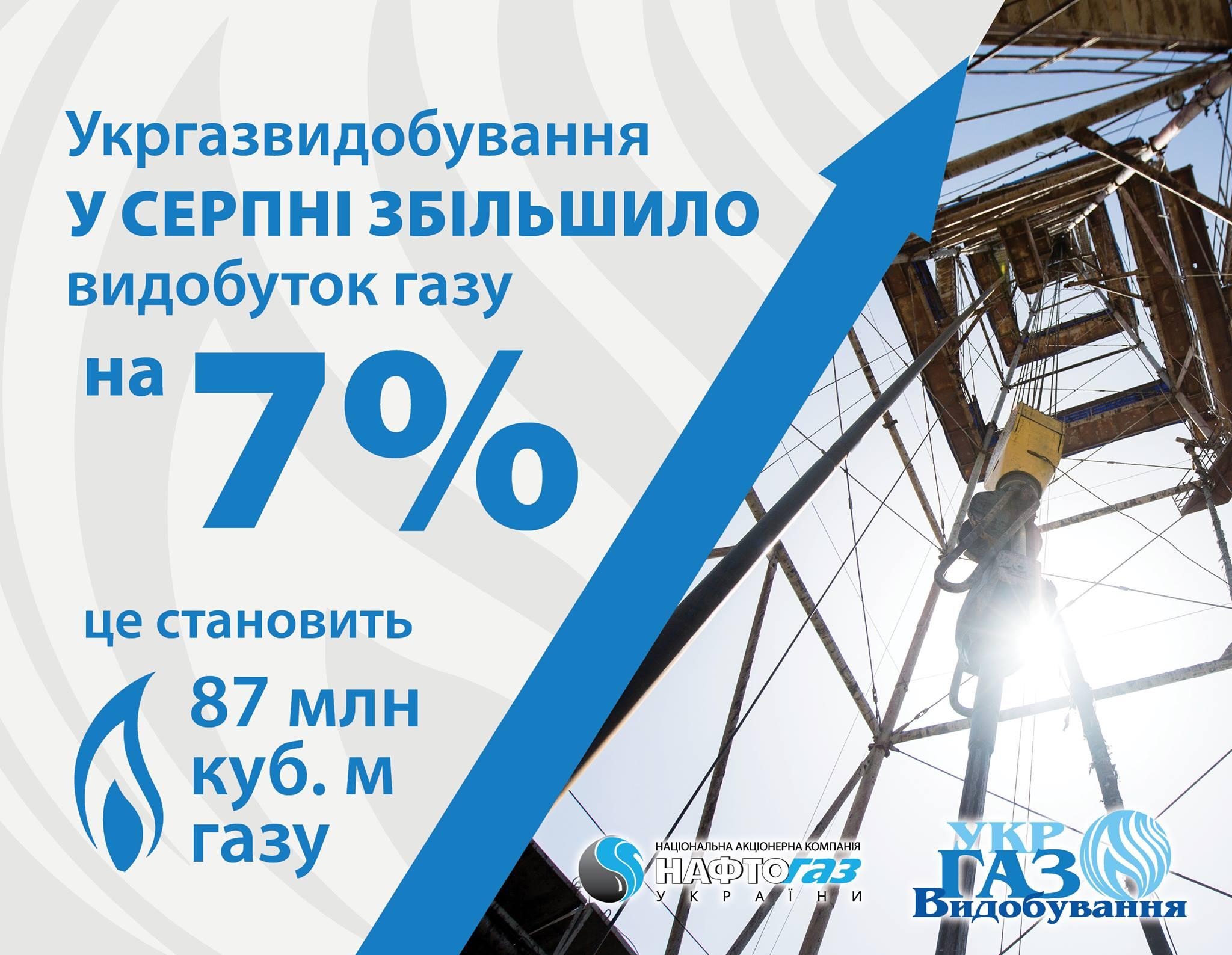 Укргазвидобування у серпні збільшило видобуток газу на 7%