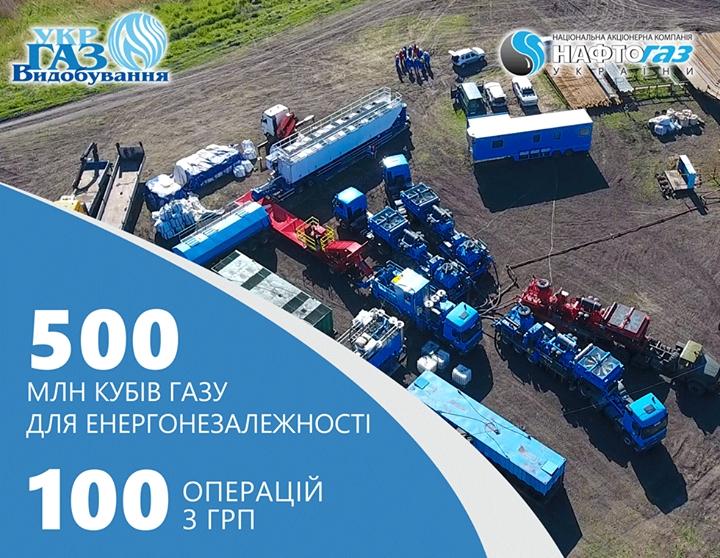 Укргазвидобування отримало додаткові 500 млн кубометрів газу від 100 операцій з ГРП