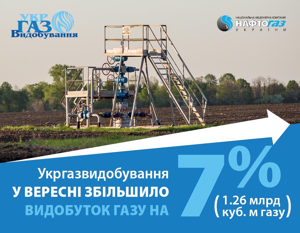 Укргазвидобування у вересні збільшило видобуток газу на 7%