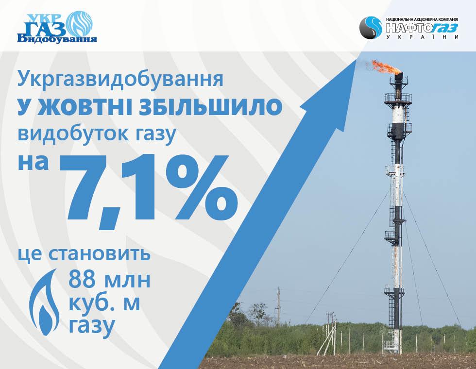 Укргазвидобування у жовтні збільшило видобуток газу на 7,1%