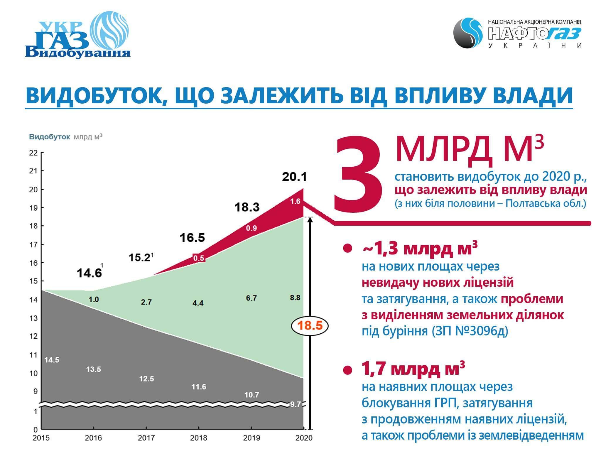 Олег Прохоренко: «Видобуток трьох мільярдів м3 газу до 2020 року напряму залежить від дій влади»