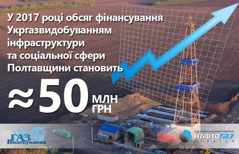 У 2017 році обсяг фінансування Укргазвидобуванням інфраструктури та соціальної сфери Полтавщини становить близько 50 млн грн