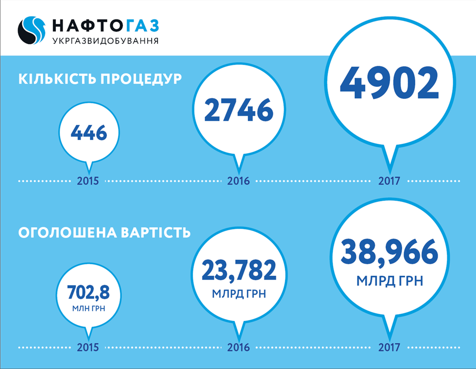 Ukrgasvydobuvannya increased the number of procurement procedures on Prozorro to 5 000 in 2017