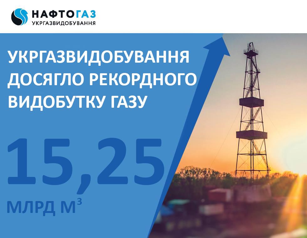 Укргаздобыча в 2017 году достигла рекордной за последние 24 года добычи газа