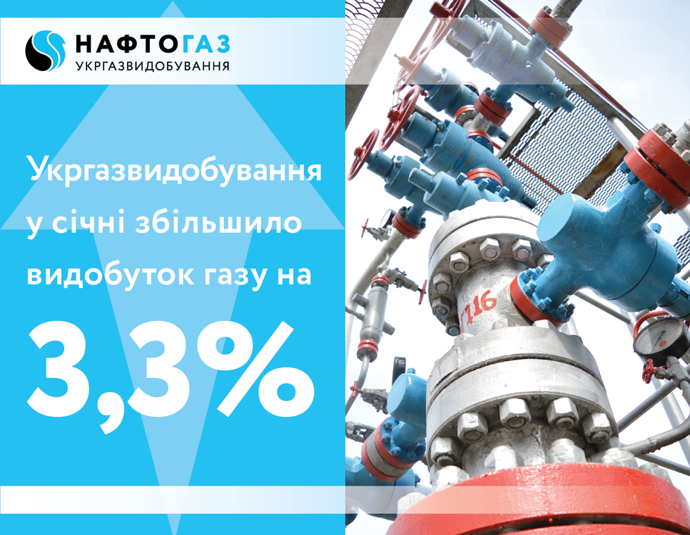 In January 2018, UkrGasVydobuvannya has increased natural gas production by 3.3%