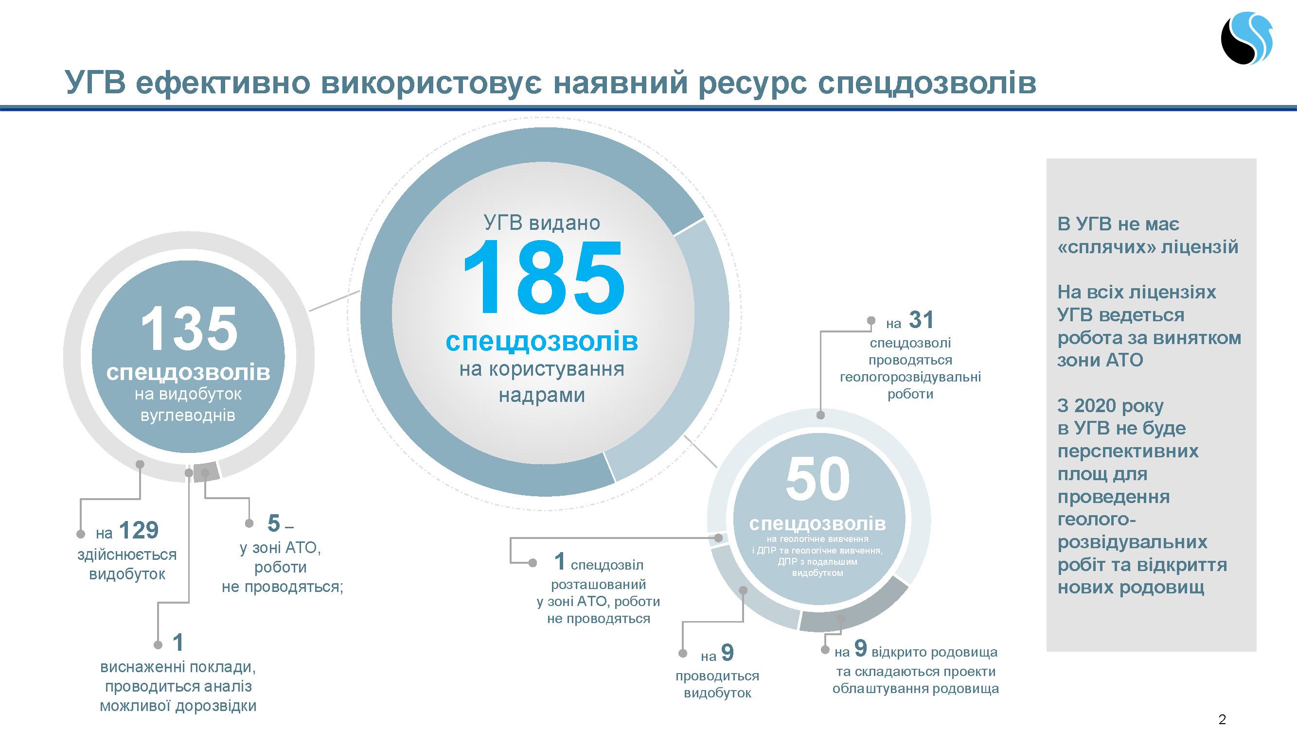 PJSC UkrGasVydobuvannya declares that it conducts activities using all the licenses granted to the company