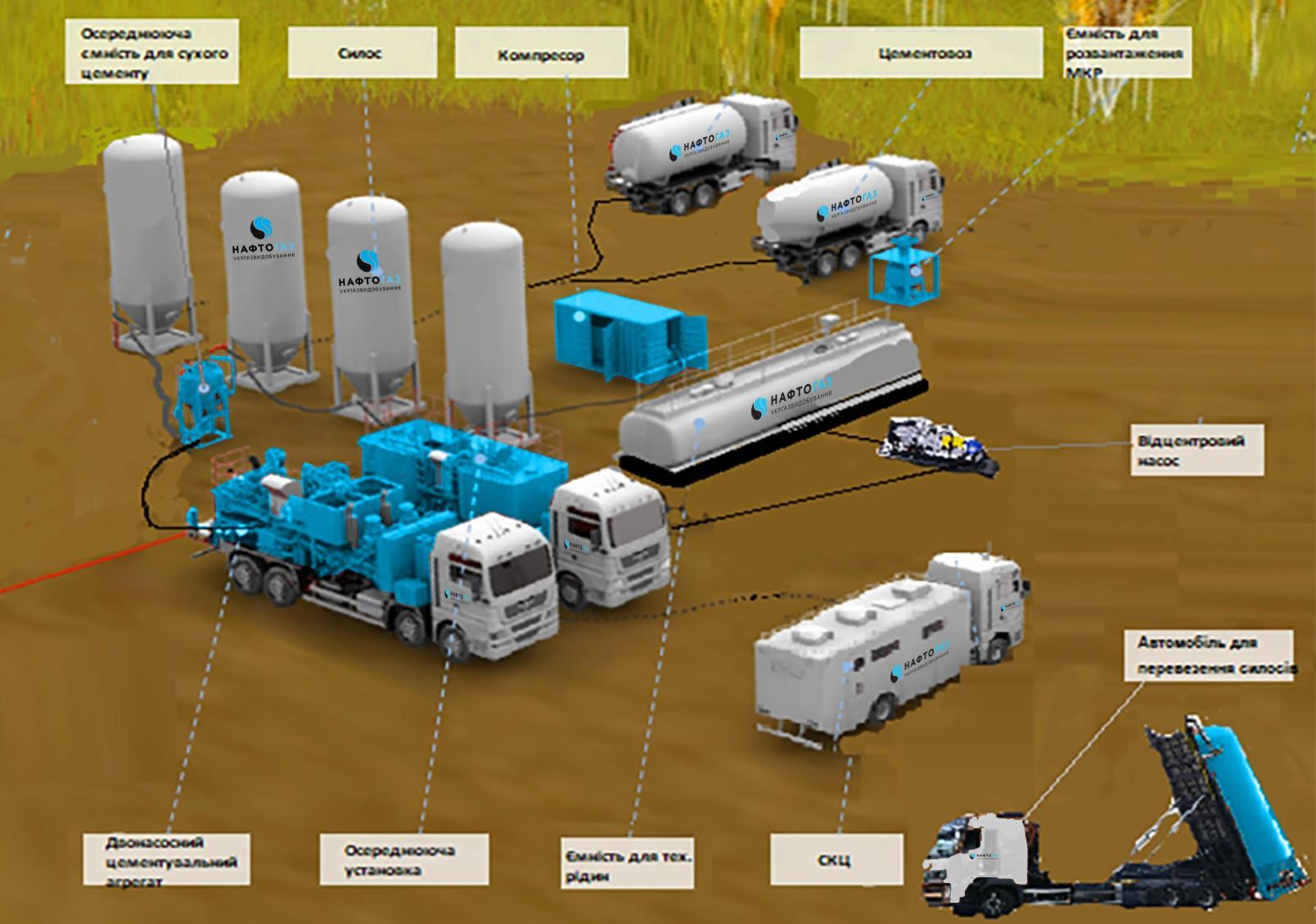 Запрошуємо до участі у процедурі закупівлі комплексу цементувального обладнання