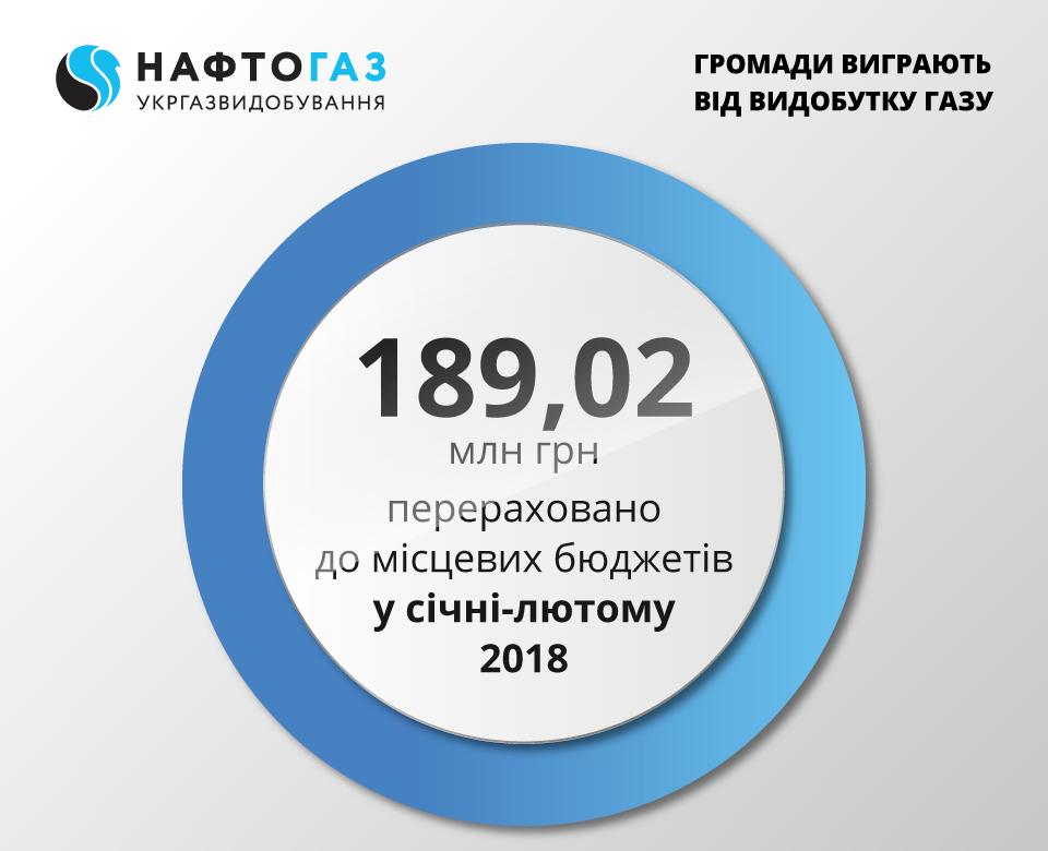 Укргазвидобування за лютий 2018 року спрямувало 88,86 млн грн від рентних платежів до місцевих бюджетів