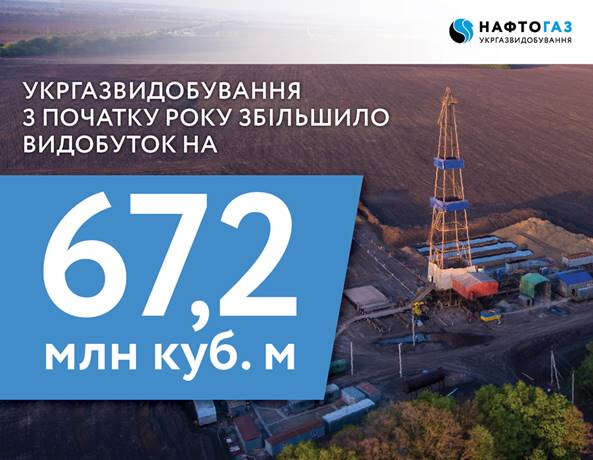 In the first quarter of 2018, Ukrgazvydobuvannya achieved gas production level of 102%