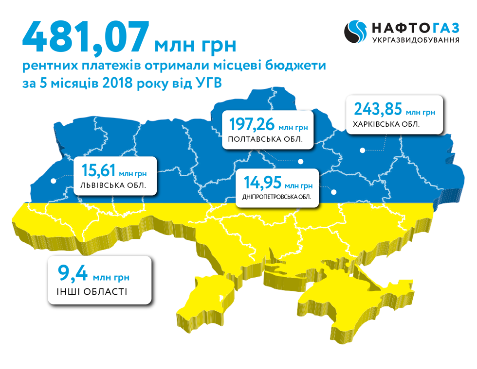 In May of 2018 UkrGasVydobuvannya sent to local budgets UAH 98.5 million of royalties