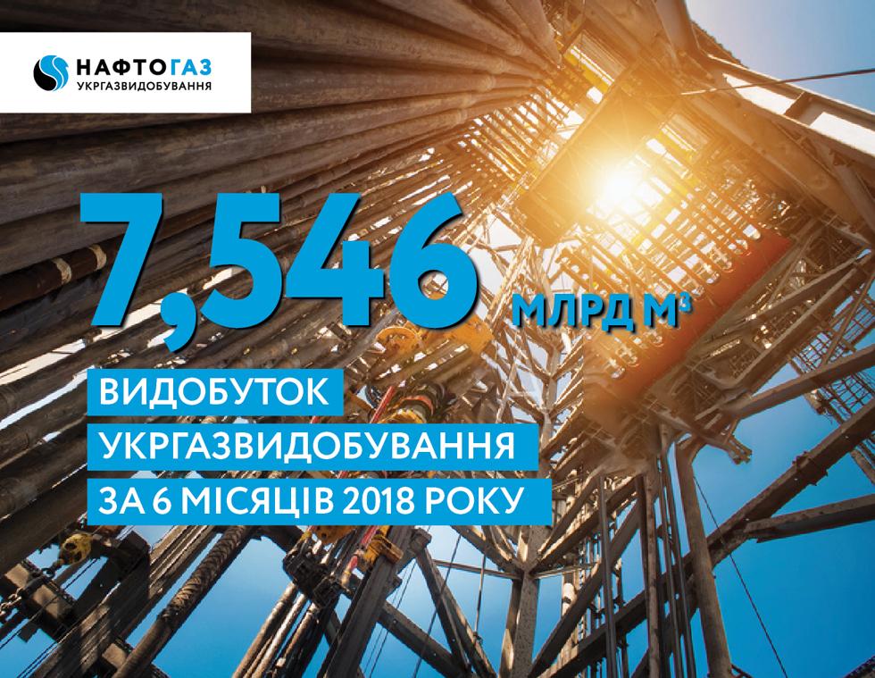 АТ «Укргазвидобування» у першому півріччі 2018 року забезпечило видобуток природного газу на рівні 7 млрд 546 млн куб. м.