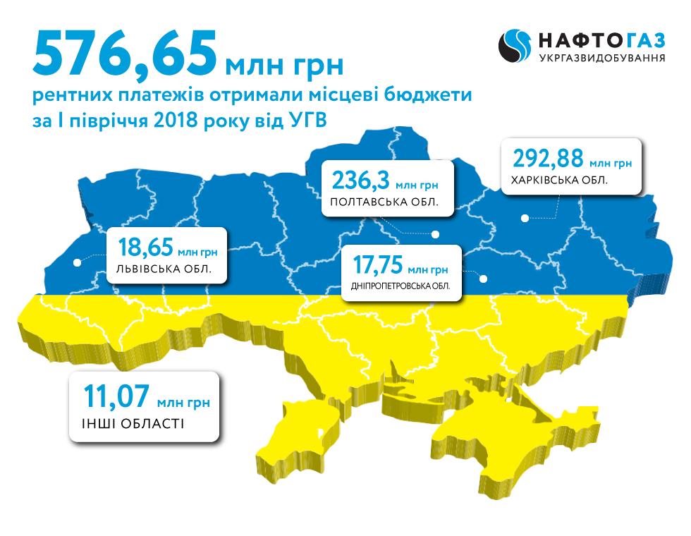 Укргазвидобування за І півріччя 2018 року спрямувало до місцевих бюджетів 577 млн грн рентних платежів