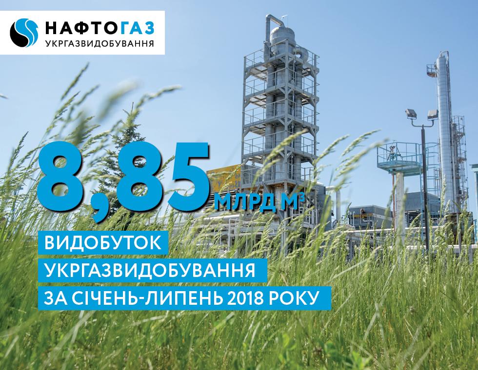 Видобуток Укргазвидобування за січень-липень 2018 року – 8,85 млрд куб. м