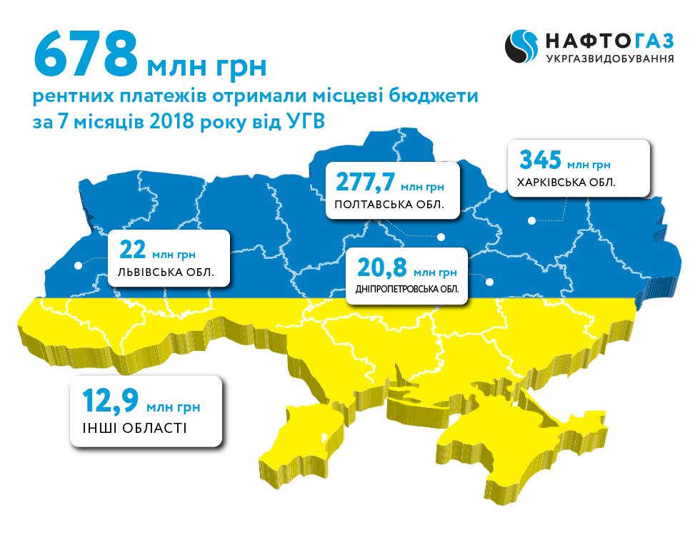 Укргазвидобування за 7 місяців 2018 року спрямувало до місцевих бюджетів понад 678 млн грн рентних платежів