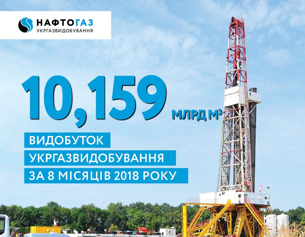 У межах 10,16 млрд куб. м газу видобуло Укргазвидобування за січень – серпень 2018 року