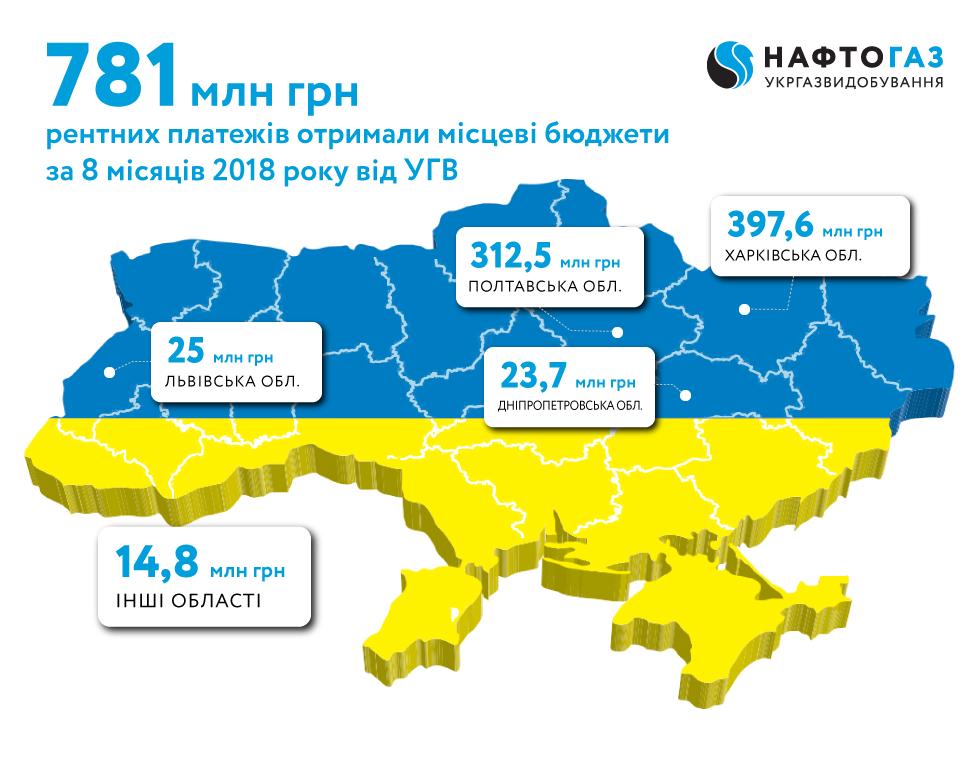Укргазвидобування за 8 місяців 2018 року спрямувало до місцевих бюджетів понад 781 млн грн рентних платежів