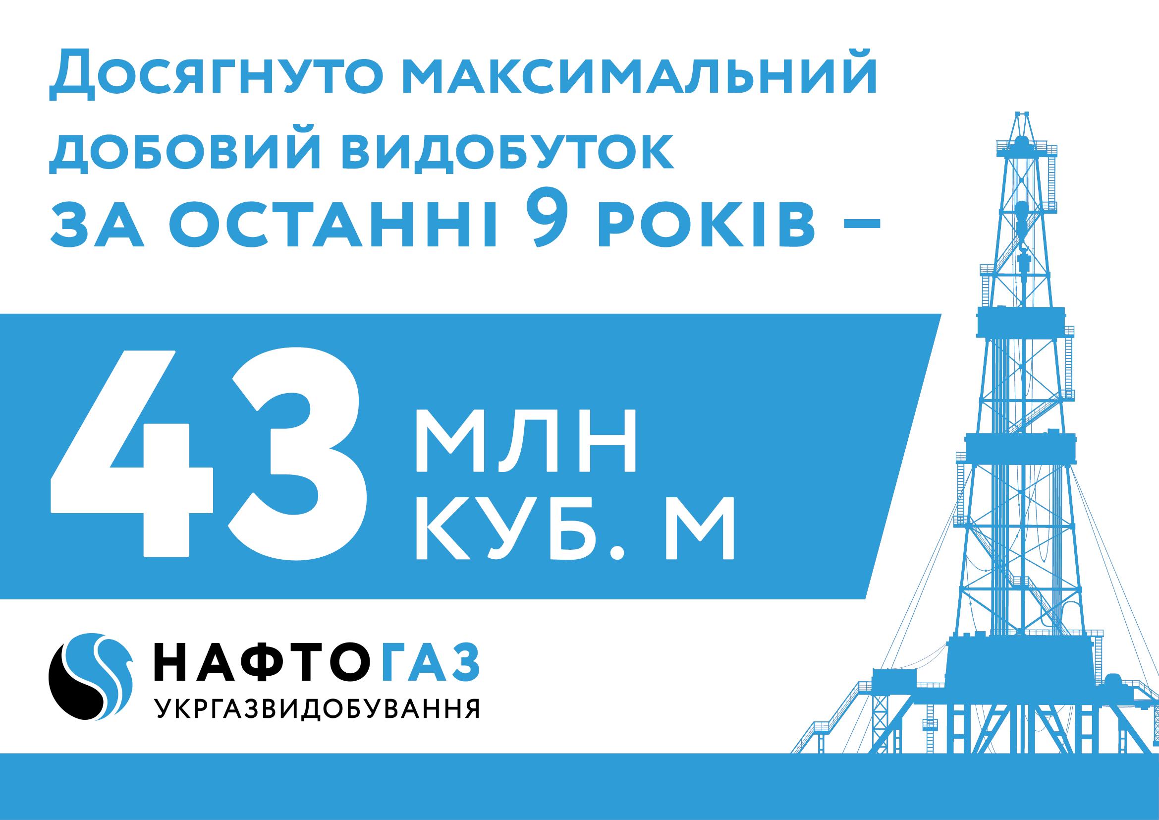 Укргазвидобування досягло дев'ятирічного максимуму добового видобутку газу