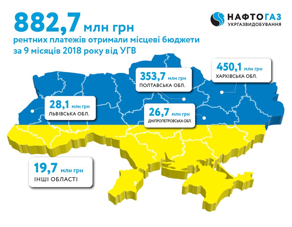 Укргазвидобування за 9 місяців 2018 року спрямувало до місцевих бюджетів понад 882,7 млн грн рентних платежів