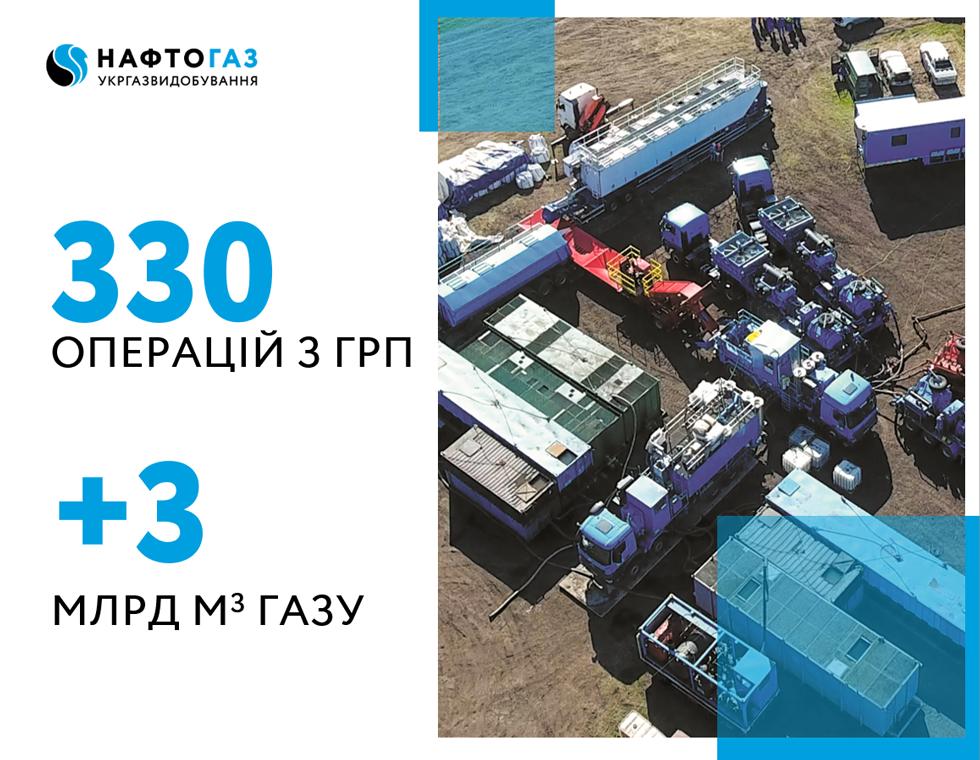 Укргазвидобування отримало додаткові 3 млрд кубометрів газу з початку дії програми ГРП