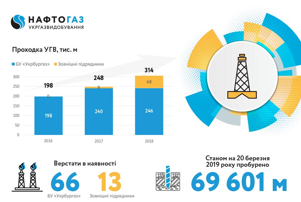 Укргазвидобування досягло рекордного показника за кількістю пробурених метрів за період незалежності України