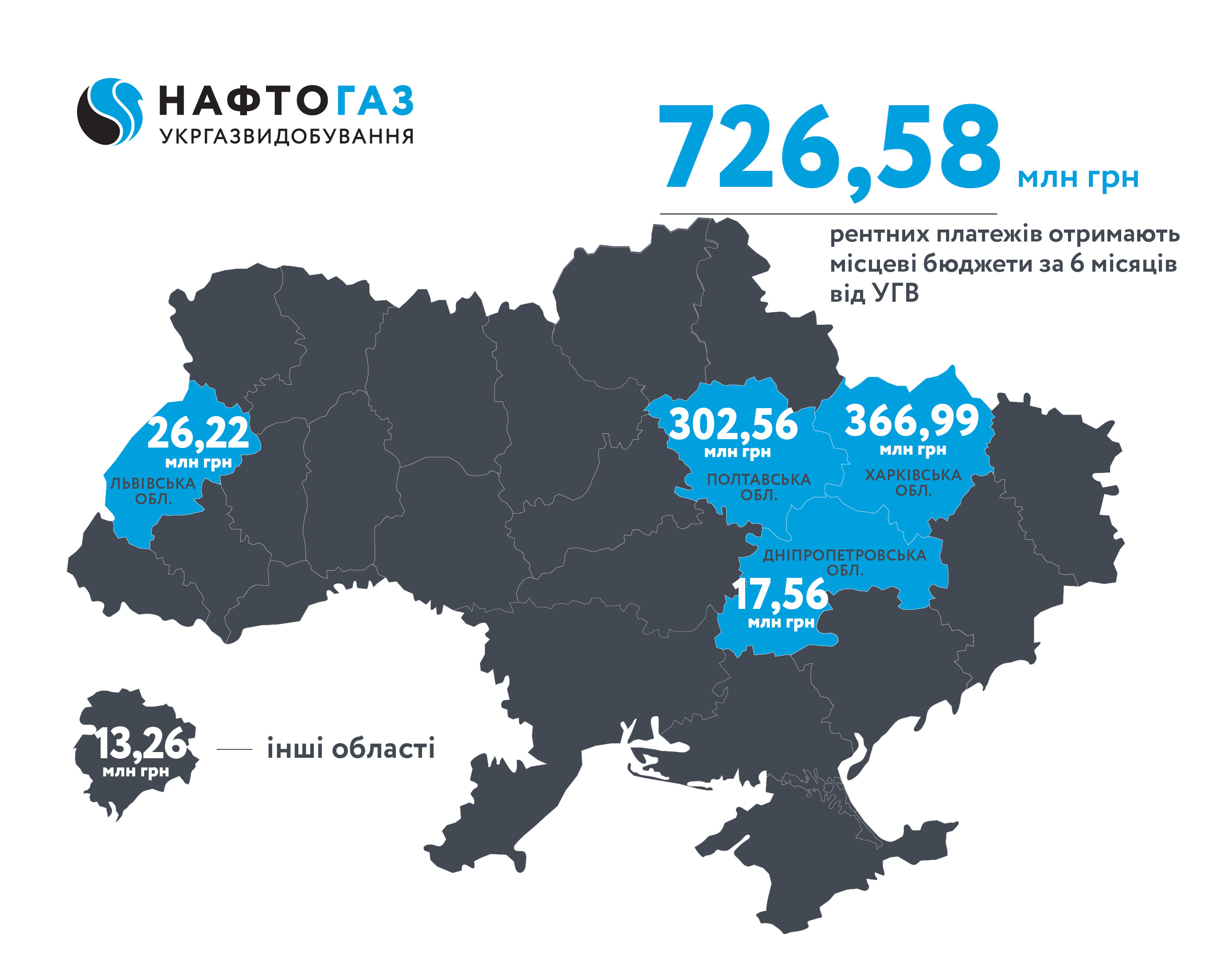 Ukrgasvydobuvannya transferred more than UAH 726 mln of rent payments to local budgets for 6 months of 2019