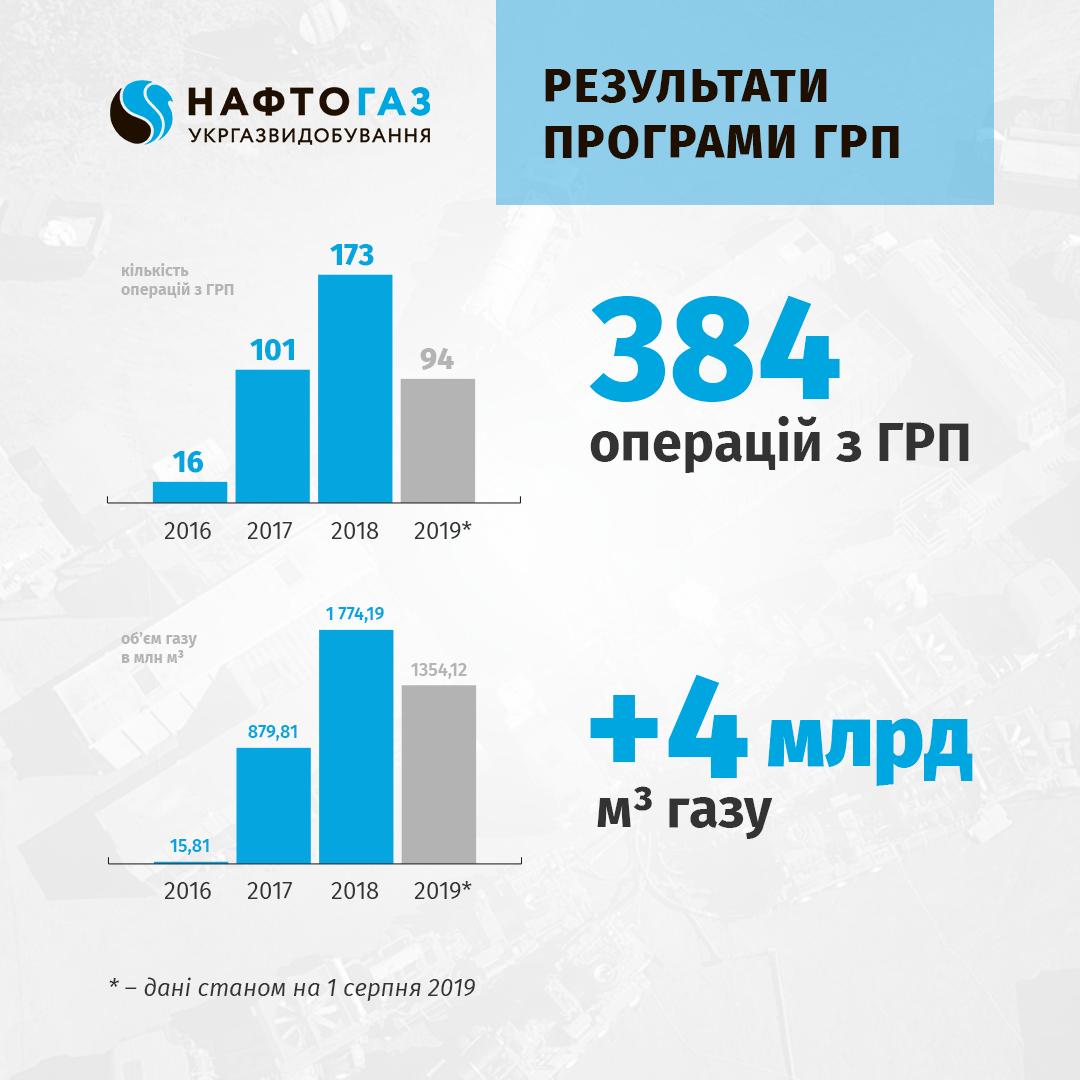 Ефект від програми ГРП на родовищах Укргазвидобування перевищив 4 млрд кубометрів газу