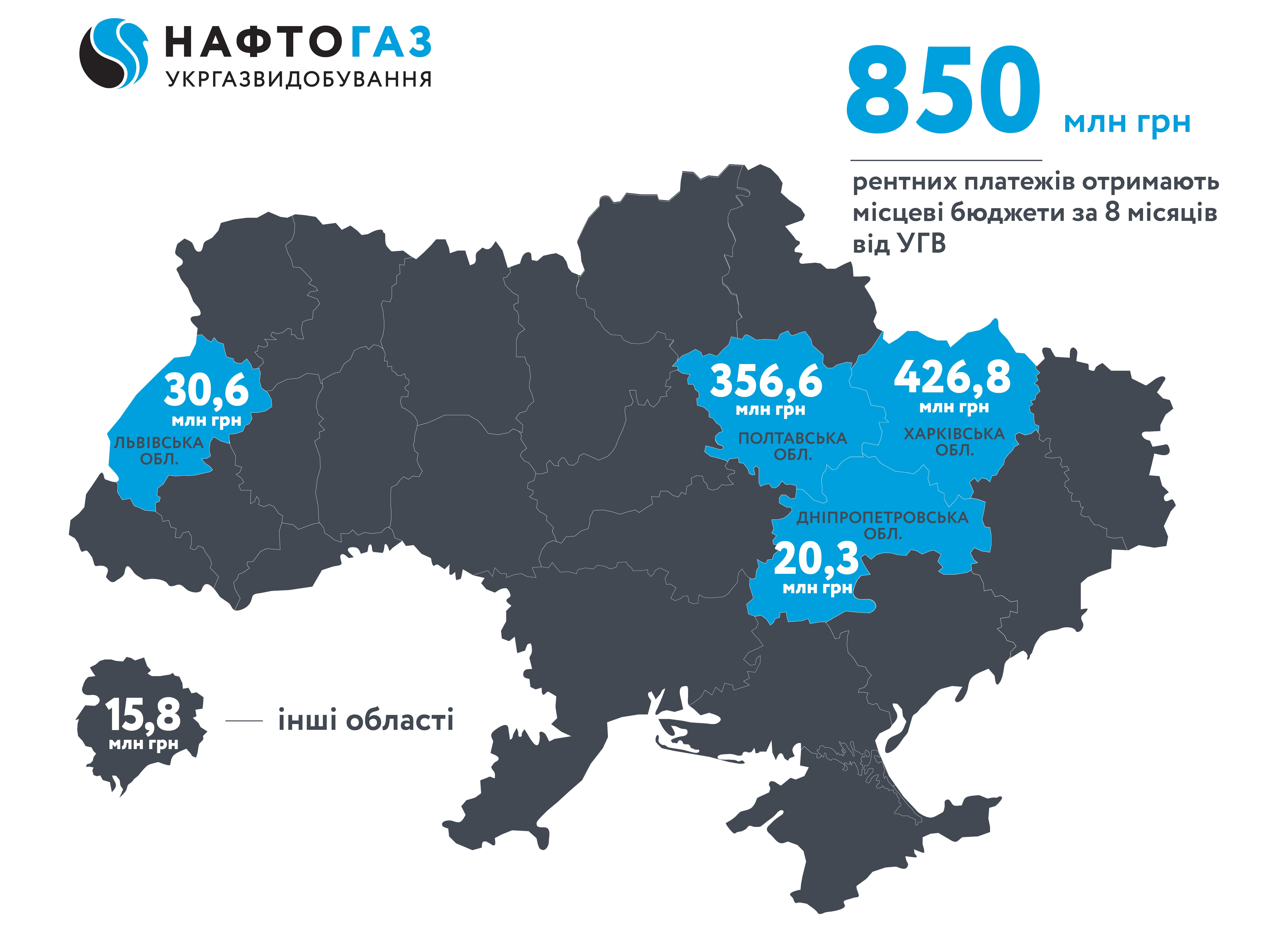 Ukrgasvydobuvannya for eight months of 2019 sent more than 850 mln UAH of rent payments to local budgets