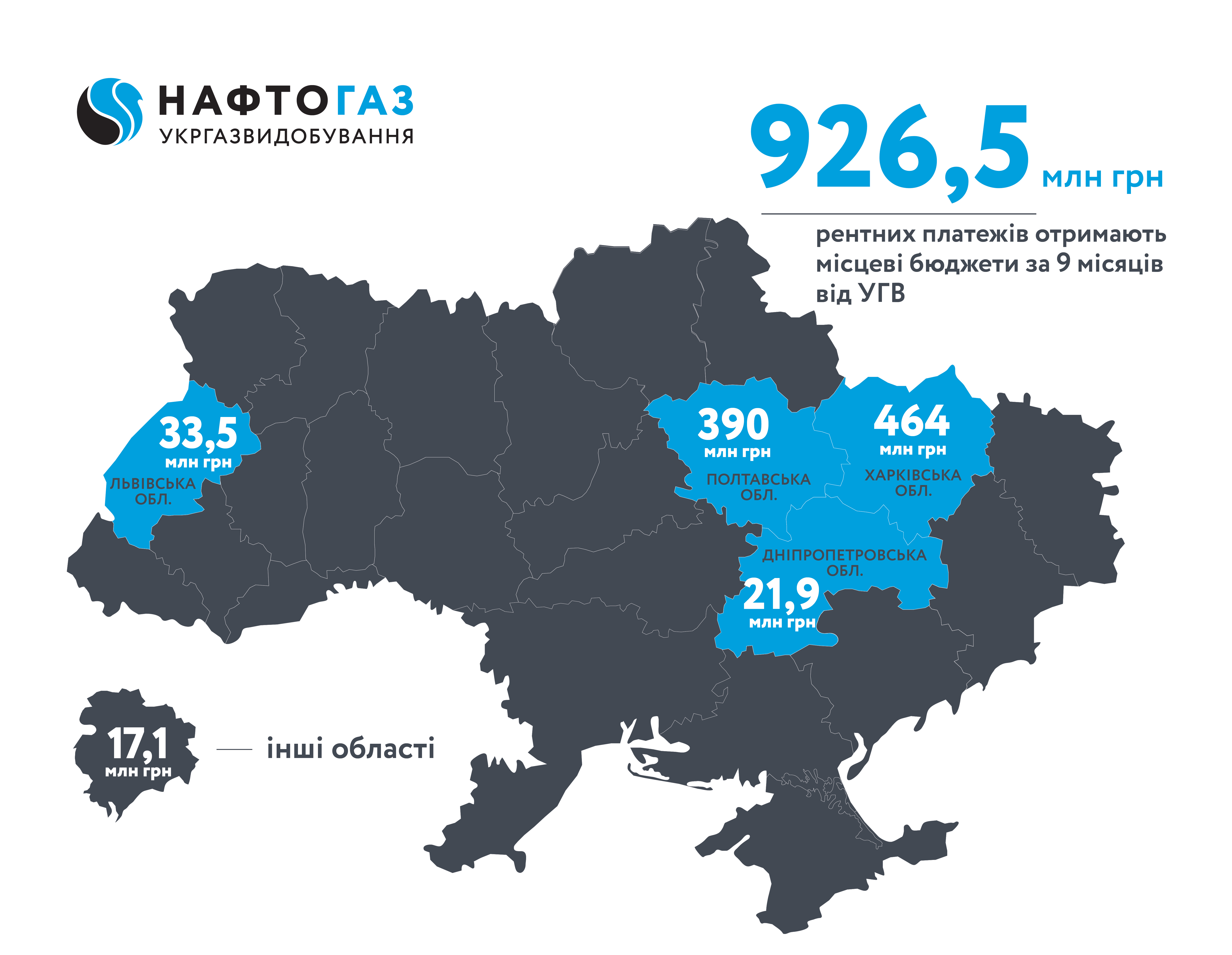 For nine months of 2019, Ukrgasvydobuvannya transferred more than UAH 926 mln. of rent payments to local budgets