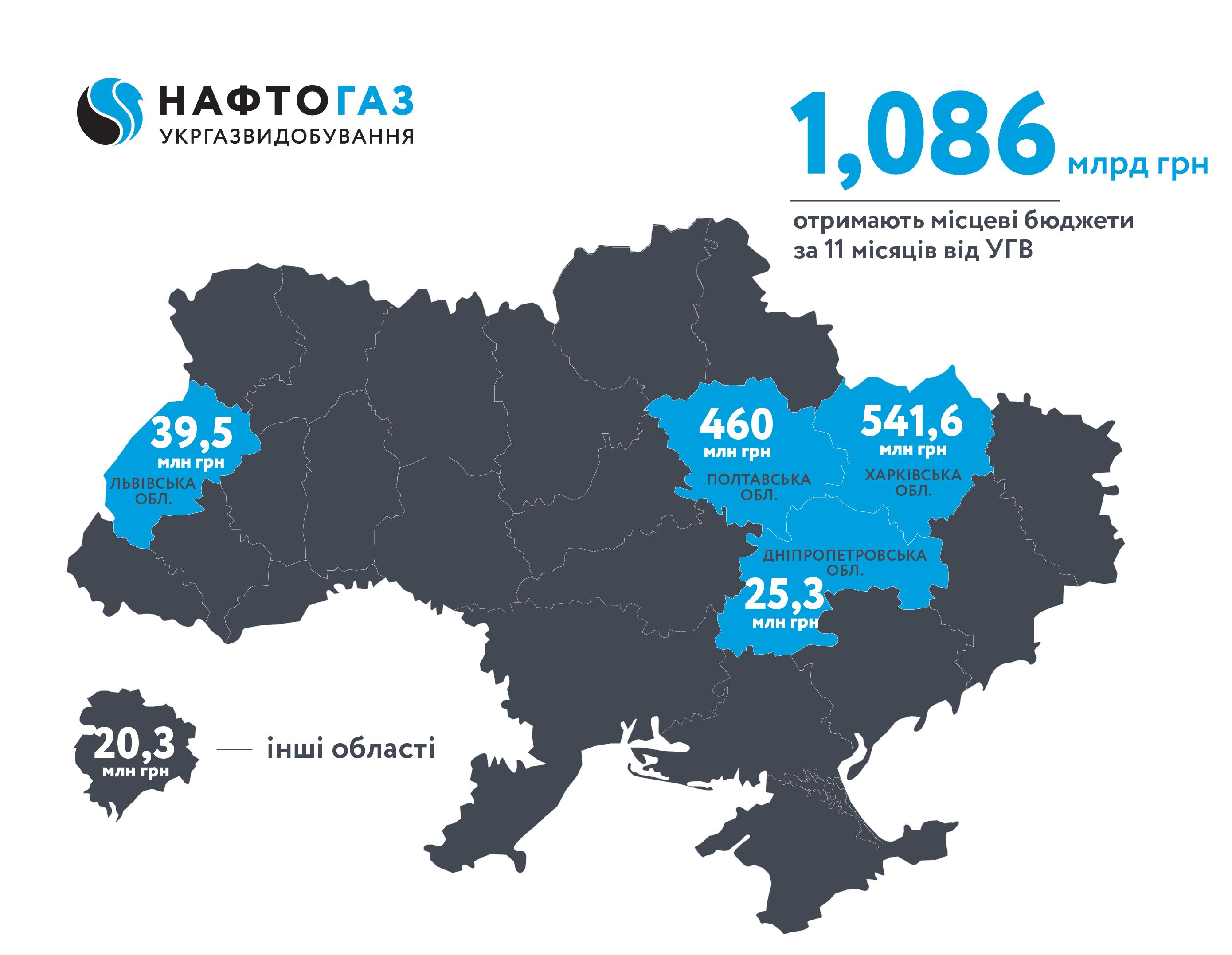 Укргазвидобування за 11 місяців 2019 року спрямувало до місцевих бюджетів понад 1,08 млрд грн рентних платежів