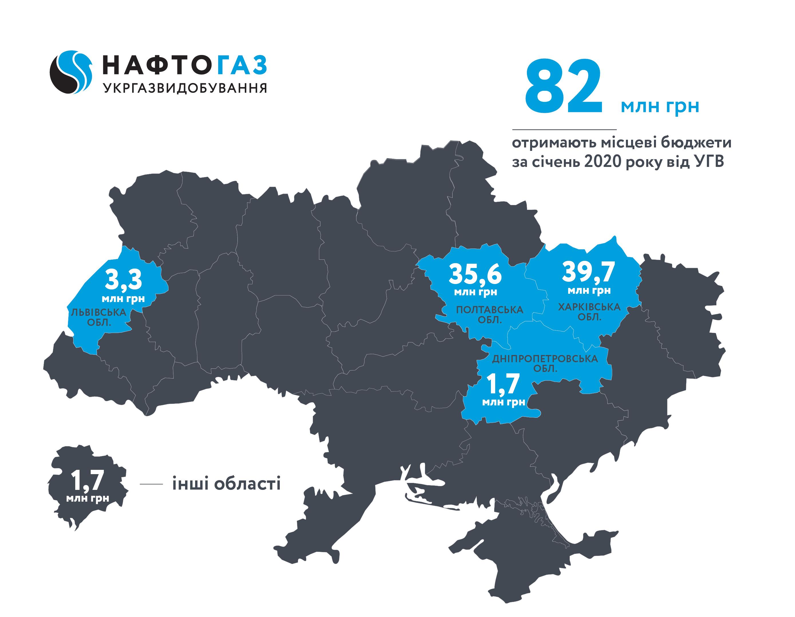 Укргазвидобування впродовж січня 2020 року спрямувало до місцевих бюджетів близько 82 млн грн рентних платежів