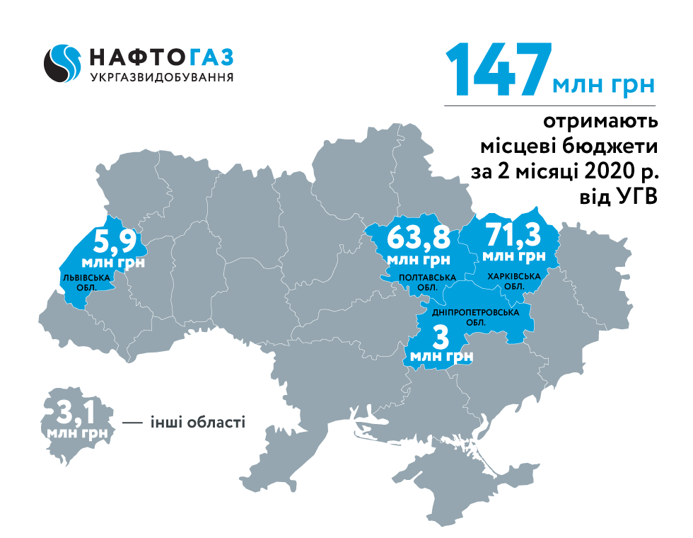 Ukrgasvydobuvannya for two months of 2020 sent more than 147 mln UAH of rent payments to local budgets