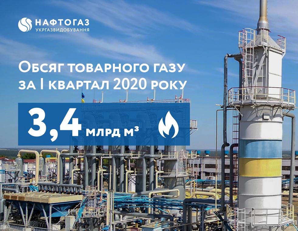 Нафтогаз в І кварталі 2020 року втримав видобуток газу