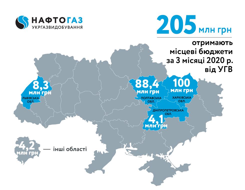 Укргазвидобування за 3 місяці 2020 року спрямувало близько 205 млн грн рентних платежів до місцевих бюджетів