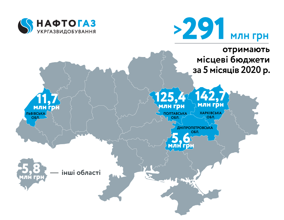For 5 months of 2020 Ukrgasvydobuvannya contributed about 300 MUAH of rental payments to local budgets
