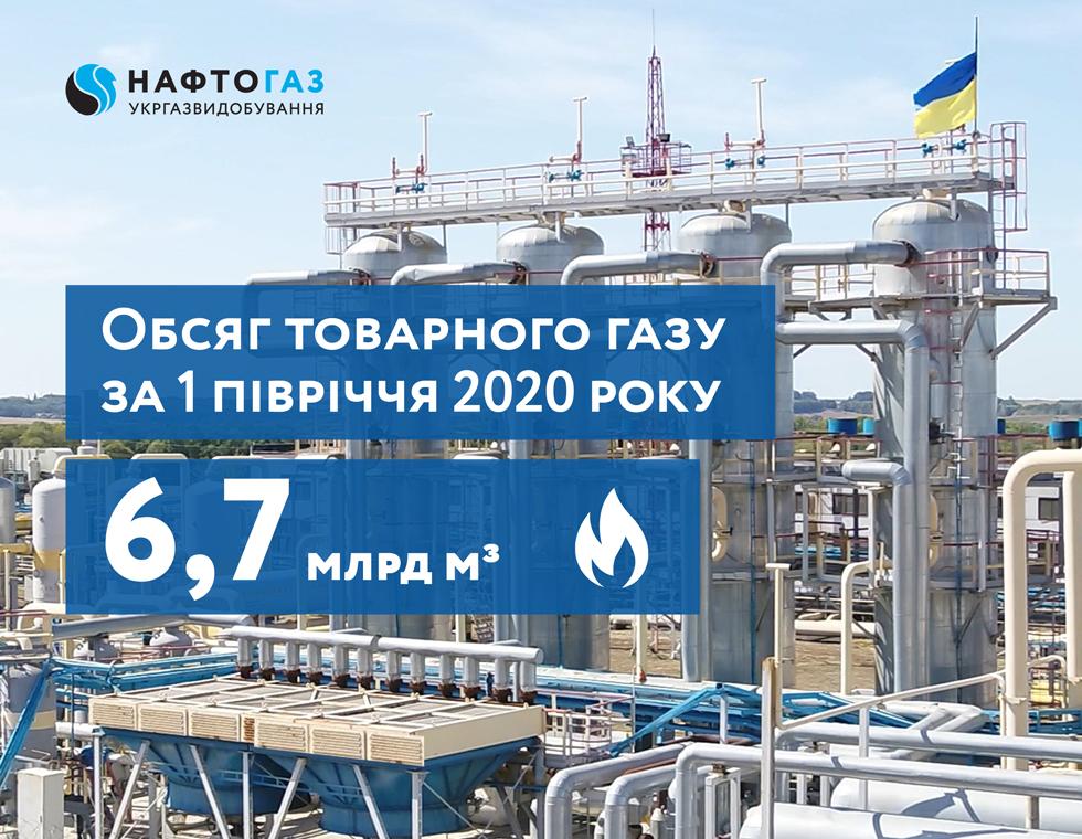 Нафтогаз утримує видобуток газу за умов кризи