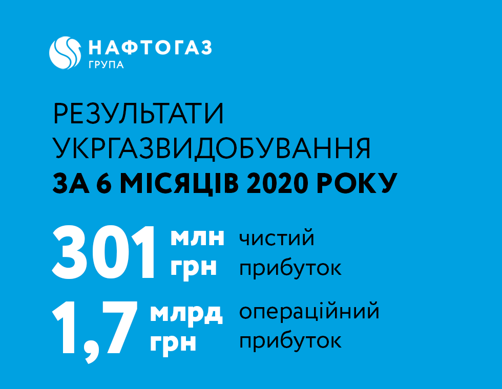 Ukrgasvydobuvannya receives 301 million UAH of profit in H1 2020