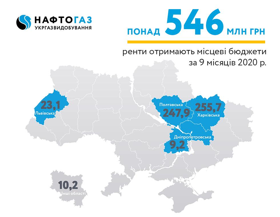 Укргазвидобування за 9 місяців 2020 року спрямувало понад 546 млн грн рентних платежів до місцевих бюджетів