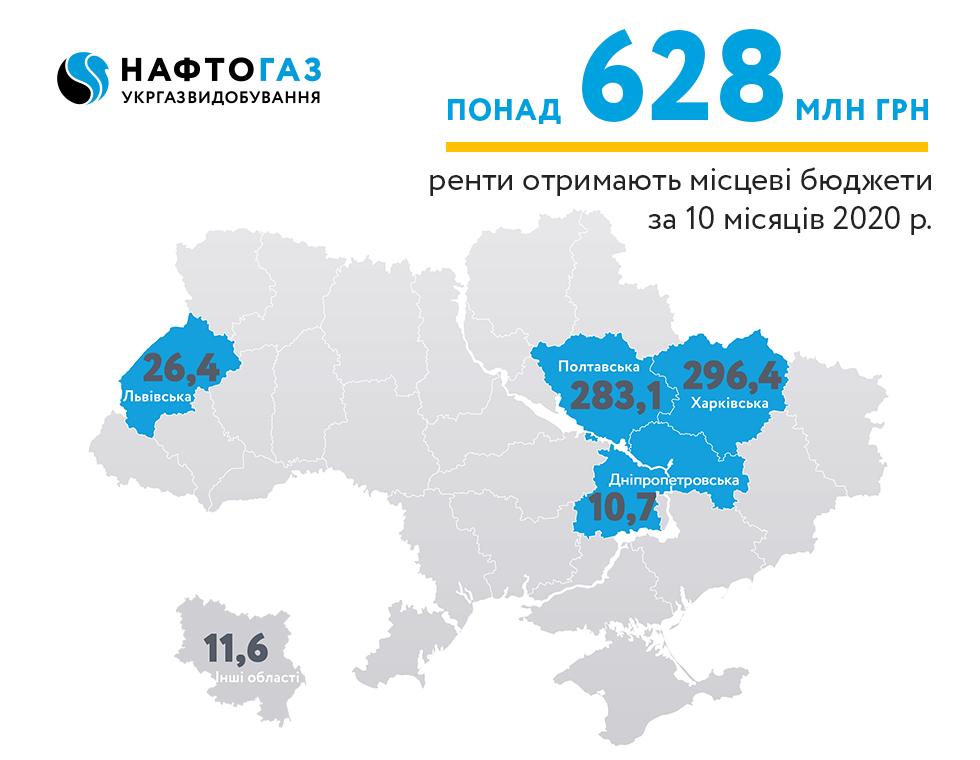 Укргазвидобування за 10 місяців 2020 року спрямувало понад 628 млн грн рентних платежів до місцевих бюджетів