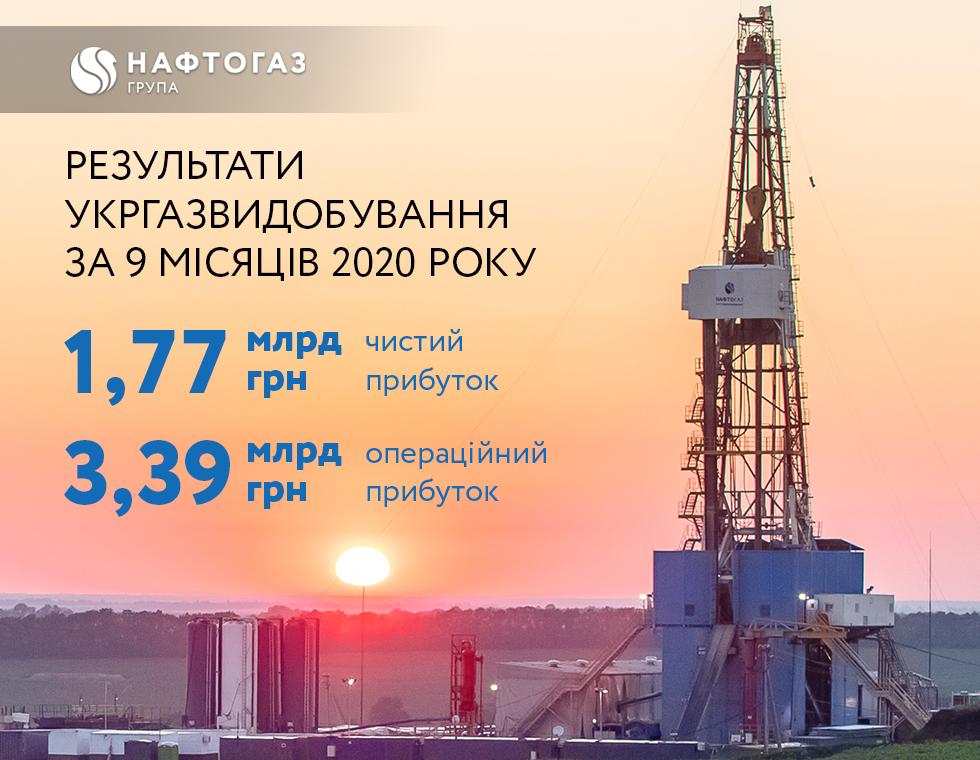 Нафтогаз покращує фінансові результати за напрямом видобутку газу