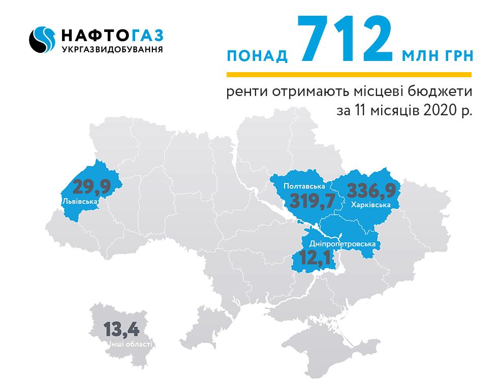 Укргазвидобування за 11 місяців 2020 року спрямувало понад 712 млн грн рентних платежів до місцевих бюджетів