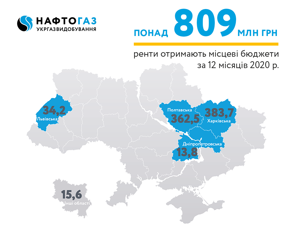 For 2020 Ukrgasvydobuvannya contributed more than 809.8 MUAH of rental payments to local budgets