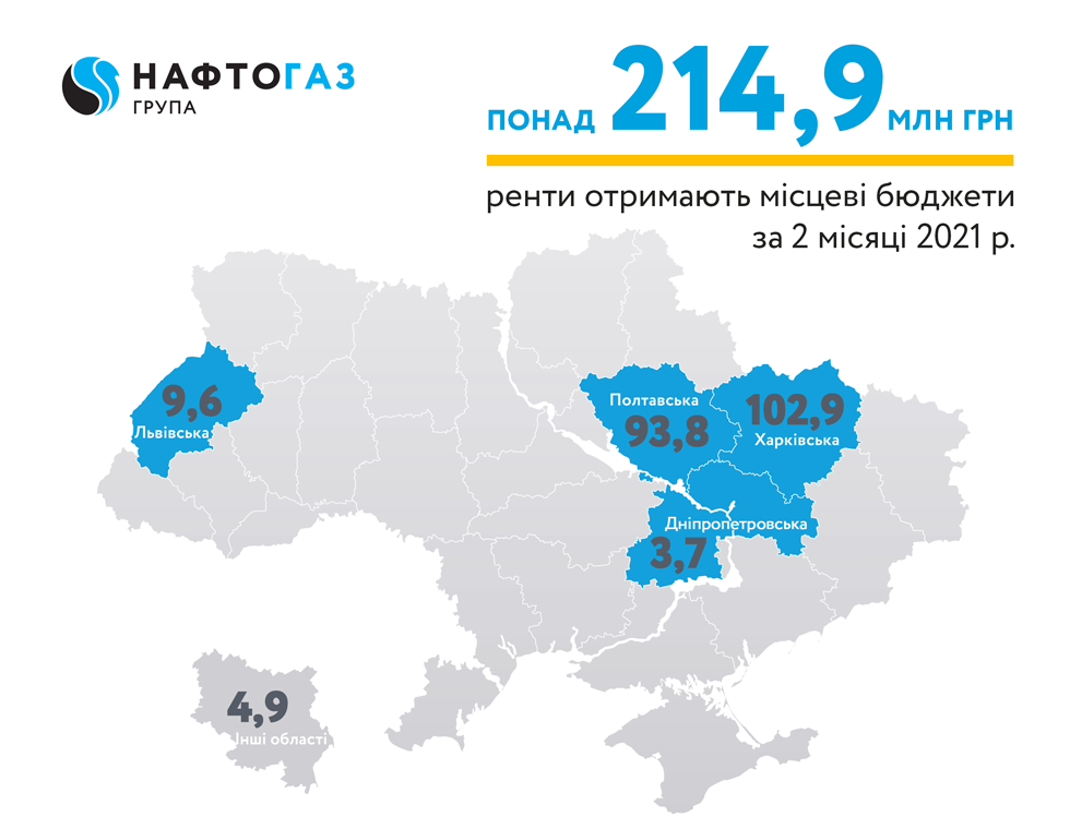 For January and February 2021, Ukrgasvydobuvannya JSC, a legal entity of the Naftogaz Group, sent UAH 214.9 million of rent payments to local budgets of the regions where the Company produces hydrocarbons