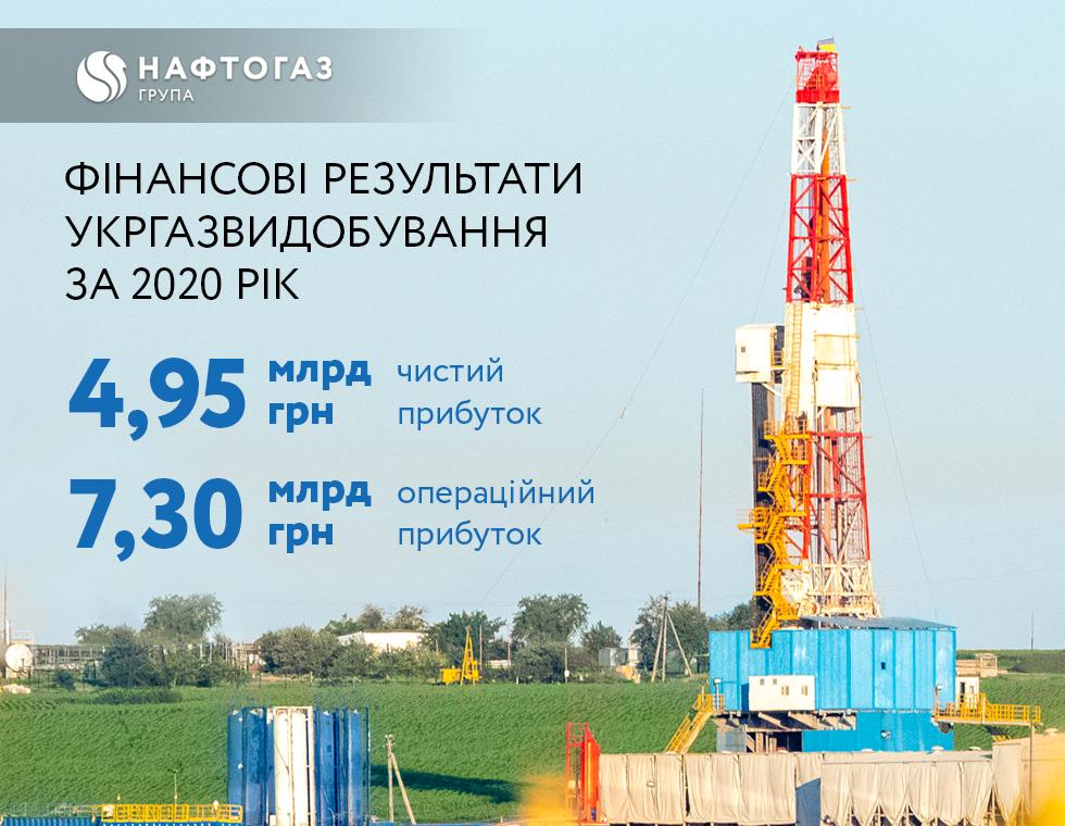 4,95 млрд чистого прибутку: Нафтогаз покращує фінансові показники у видобуванні газу