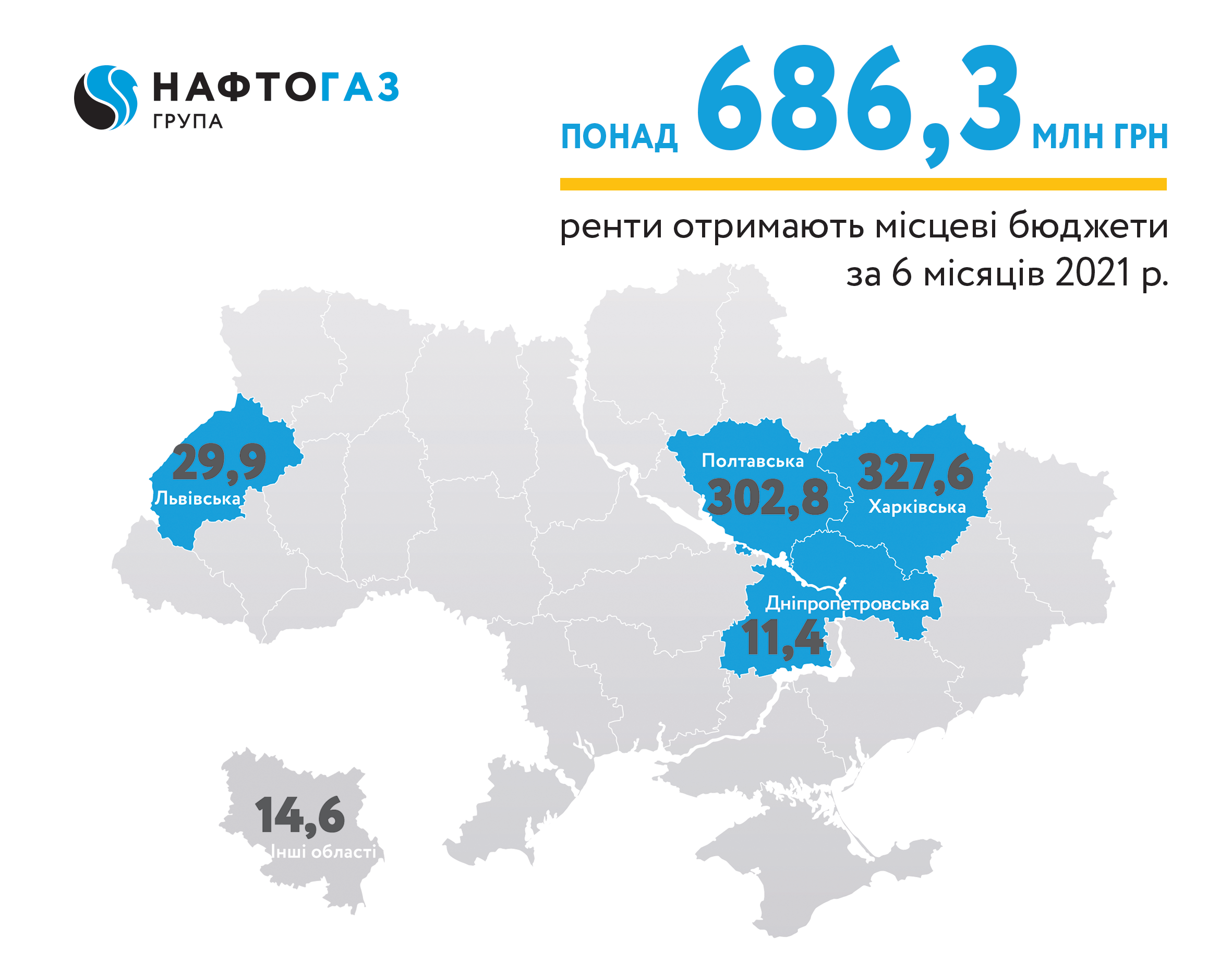 Укргазвидобування за 6 місяців 2021 року спрямувало понад 686 млн грн рентних платежів до місцевих бюджетів