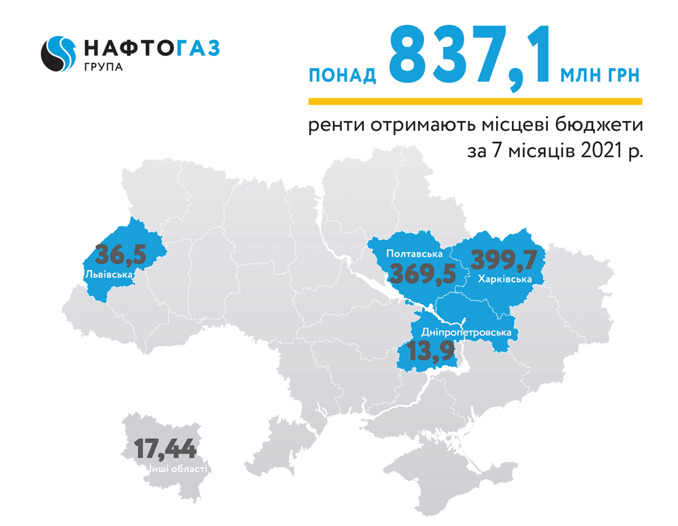 Ukrgasvydobuvannya contributes over UAH 837 mln of rental payments to local budgets for 7 months 2021