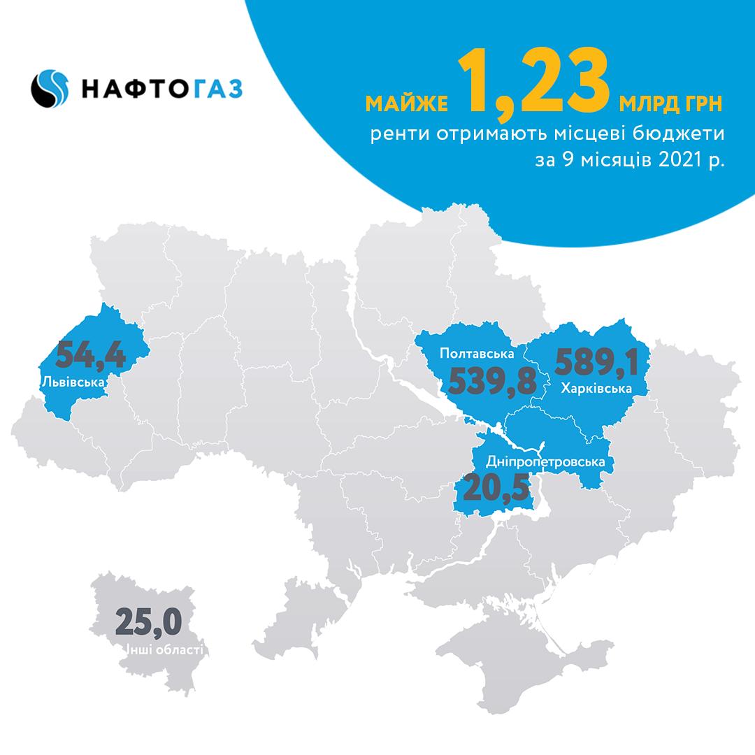 Більше 1,23 млрд грн: Укргазвидобування перерахувало до місцевих бюджетів рентну плату
