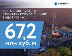 In the first quarter of 2018, Ukrgazvydobuvannya achieved gas production level of 102%