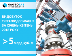 In January-April 2018, PJSC UkrGasVydobuvannya produced 5.006 billion cubic meters of natural gas
